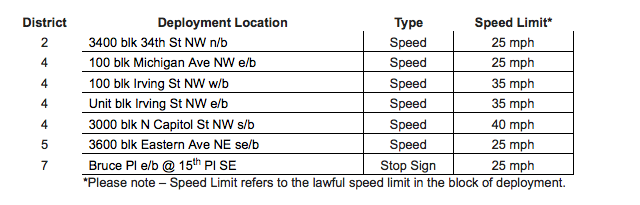 speed_camera_locations_dc